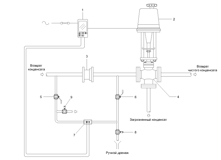 condensate-contamination-detection-system